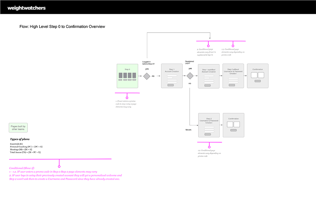 Example of wireframe documentation
